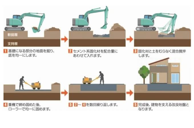 固材で地盤を固める様子