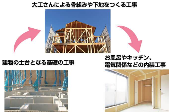 新築工事のイメージ