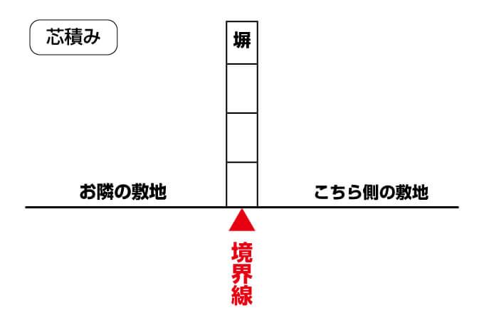 【芯積み 解説図】