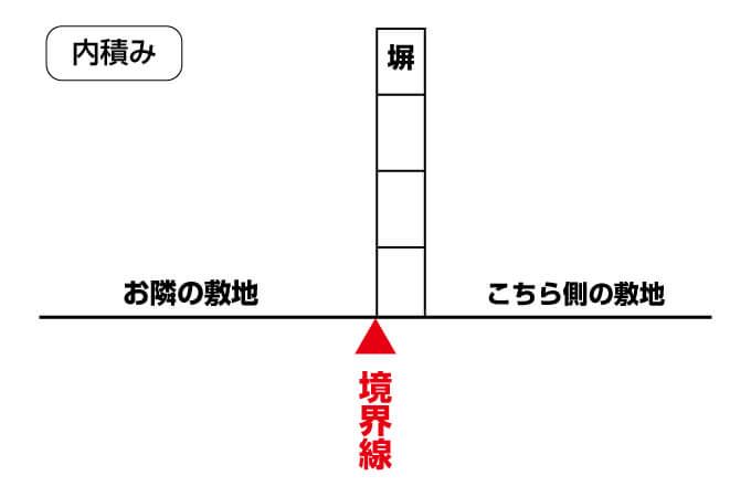 【内積み】