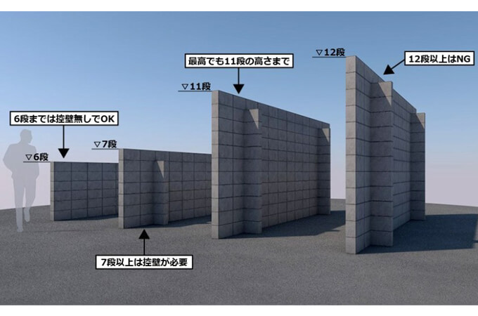 ブロック塀の高さ制限が分かる図