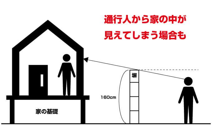 通行人と目が合わなくても、家の中は見えてしまう場合がある
