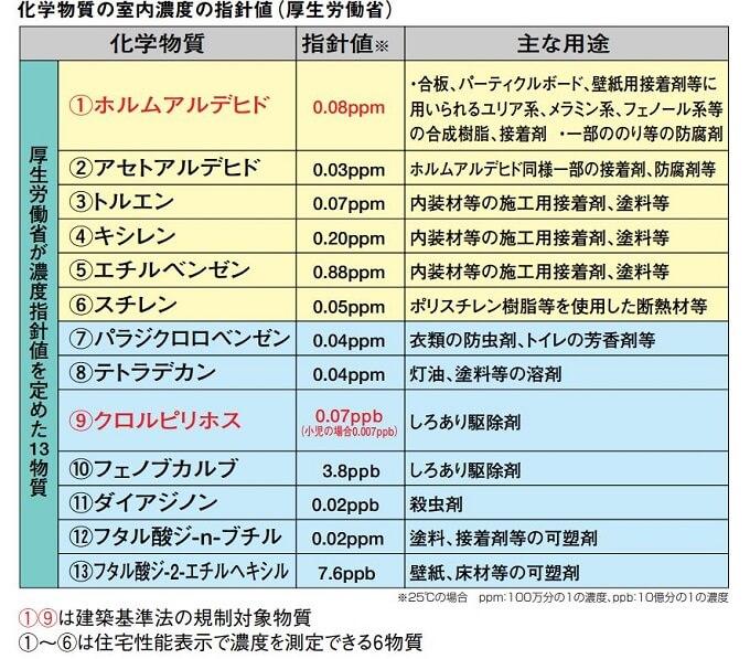 厚生労働省「化学物質室内濃度指針値」の表
