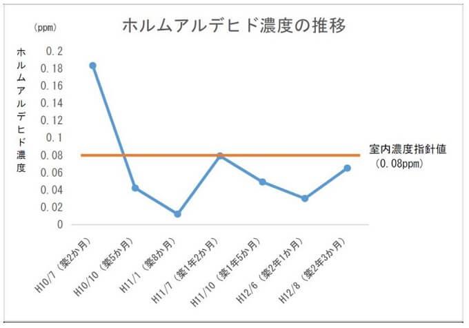 ホルムアルデヒド濃度の推移グラフ