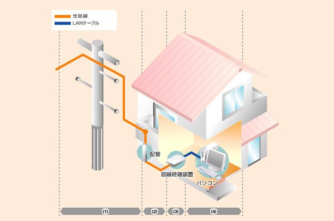 光回線の導入工事