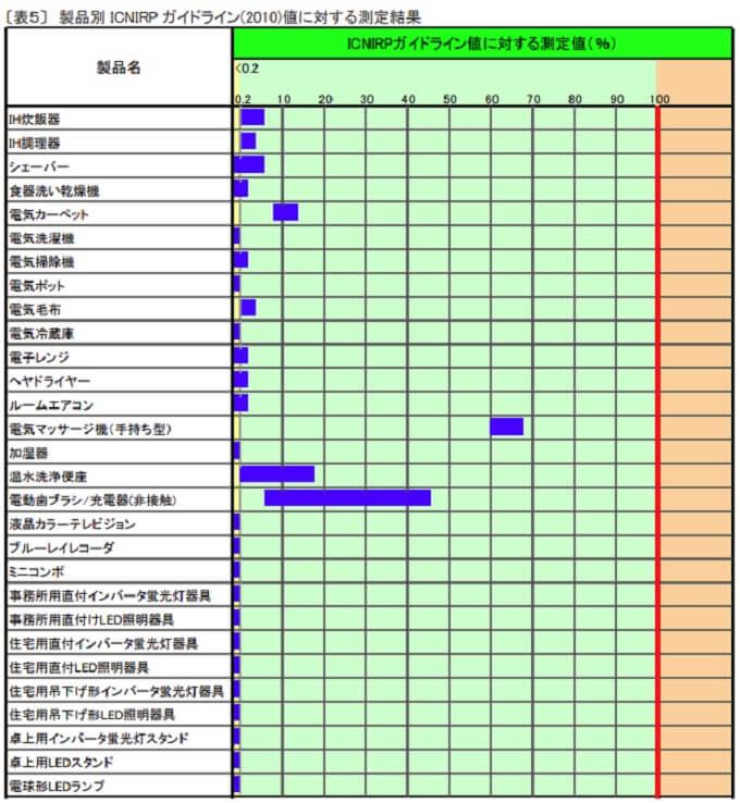 製品別 ICNIRP ガイドライン(2010)値に対する測定結果
