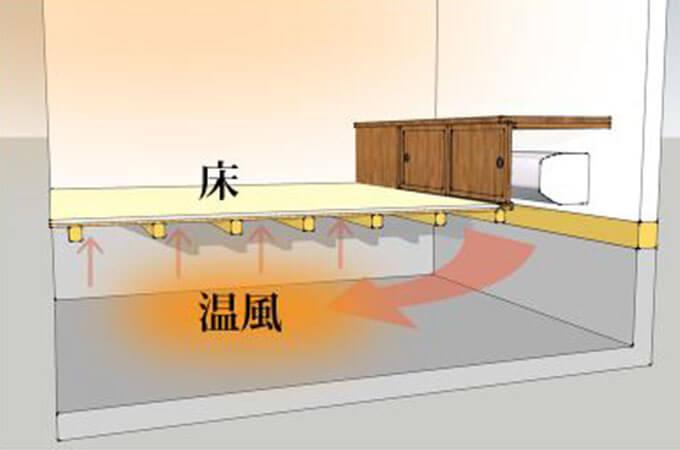 床下暖房の仕組み