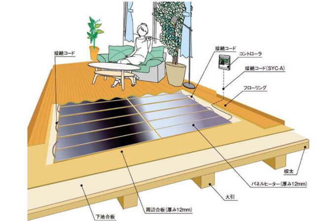 「電気式」床暖房