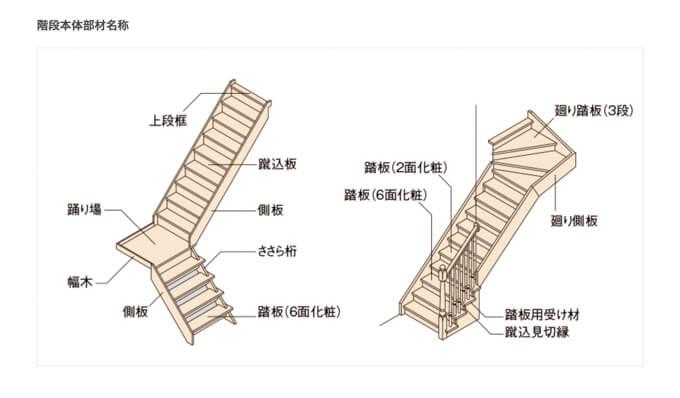 階段本体部材名称