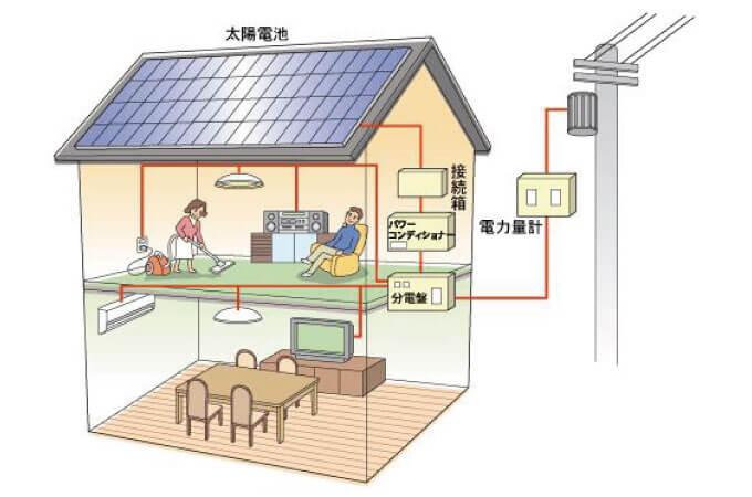 太陽光発電の全体像がわかる図