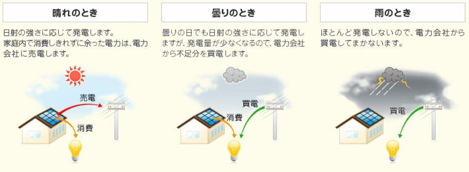 天候による発電量の違い
