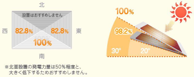 屋根の方位・傾斜角による発電量の違い