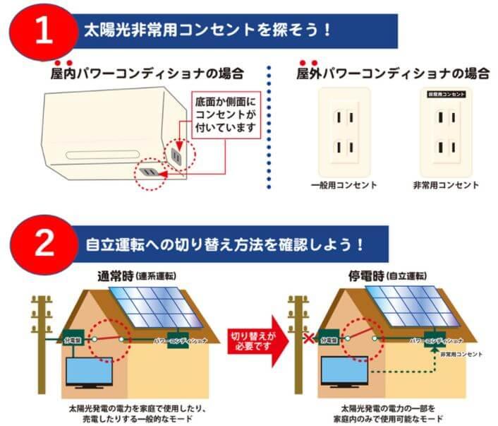 停電時に使えるパワコンの自立運転機能