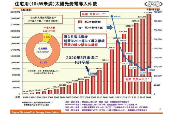 太陽光発電が増加傾向であることが分かる表