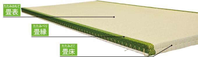 畳の各部分の名称
