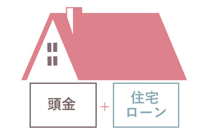 頭金と住宅ローン