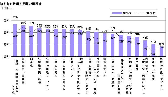 「東日本大震災による住意識の変化」調査