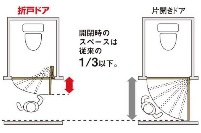折れ戸と引き戸の比較画像