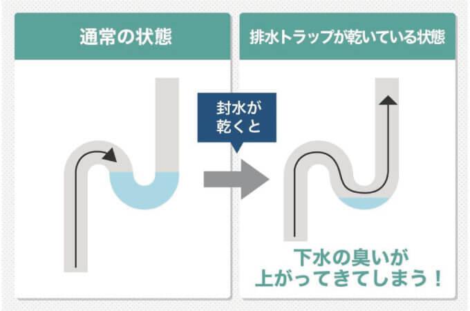 排水管のS字トラップの解説画像