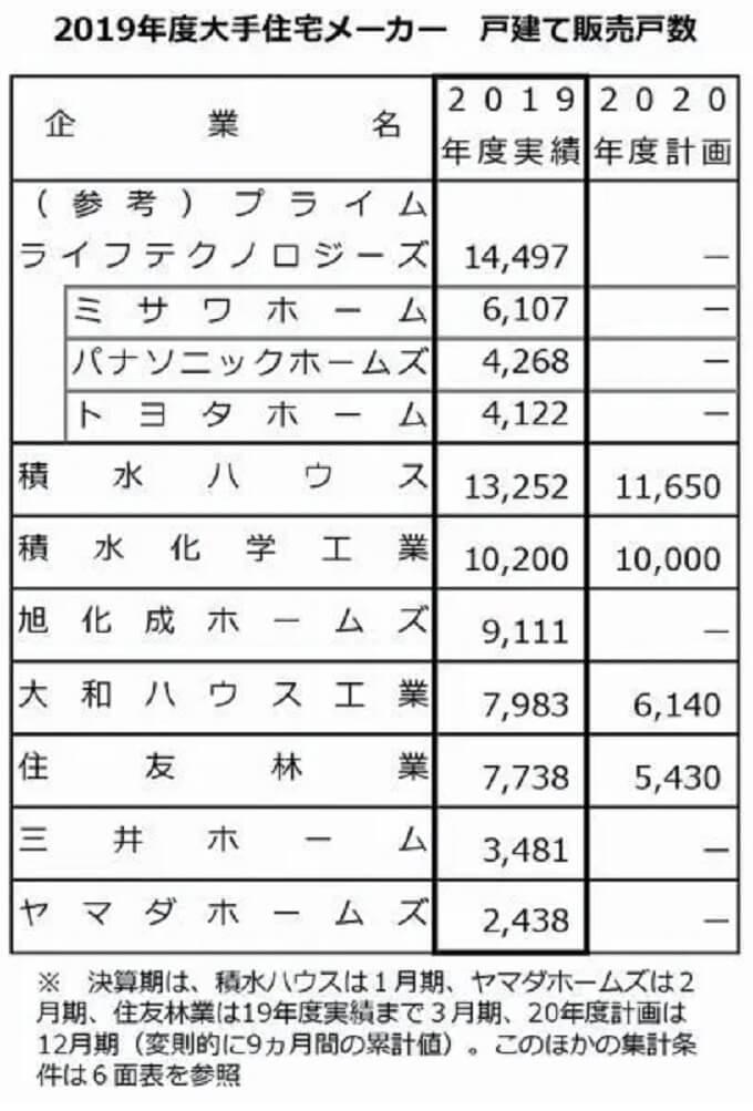 住宅産業新聞社_戸建住宅大手企業ランキング