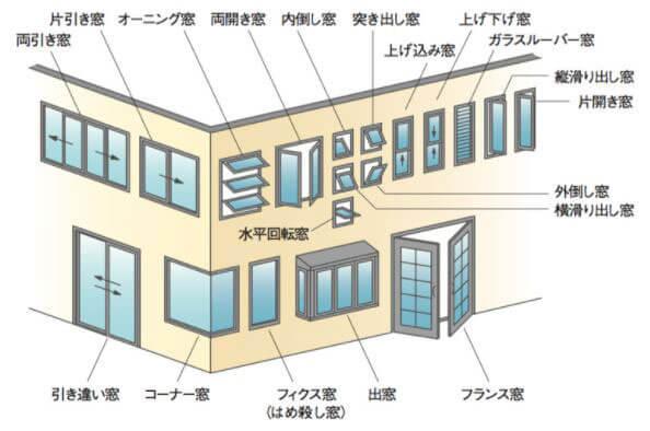 窓の形一覧