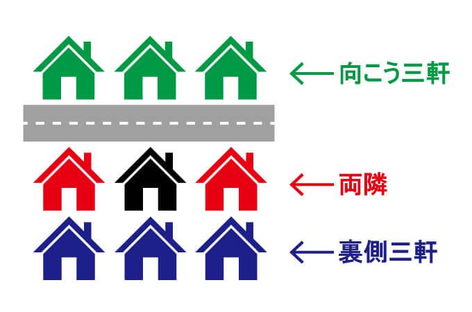 向こう三軒両隣と裏側三軒の例