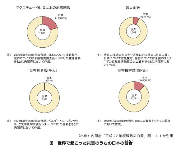 世界で起こった災害のうちの日本の割合