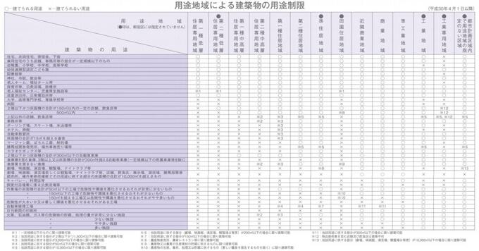 1.新宿区の「用途地域による用途制限」の一覧表
