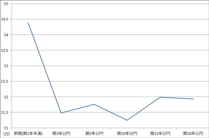 横浜市内の平均賃料の変化