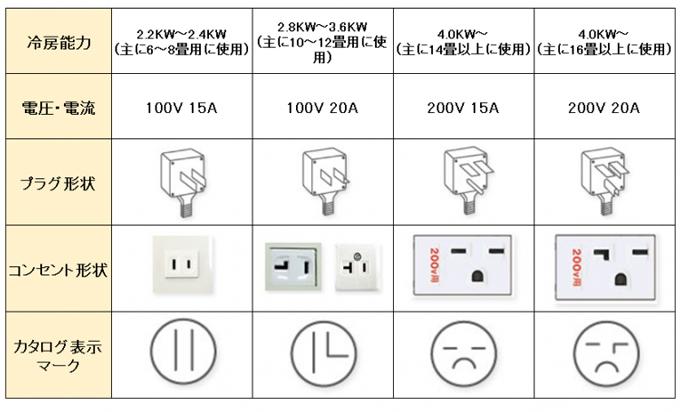 エアコン専用回路のコンセント差込口。