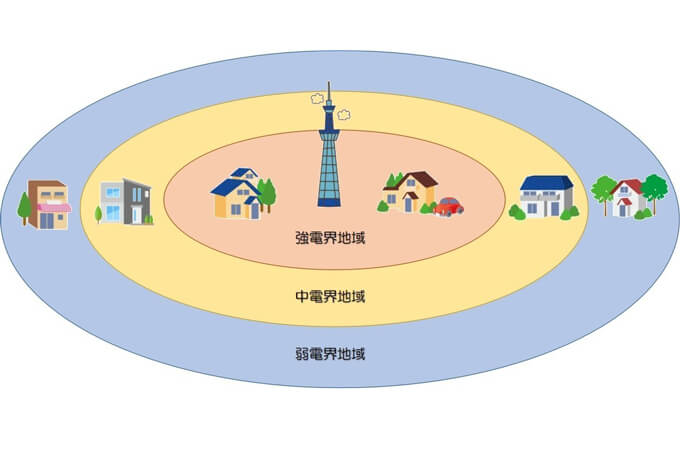 電界域の解説図
