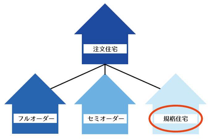 フルオーダー、セミオーダー、規格住宅の関連図