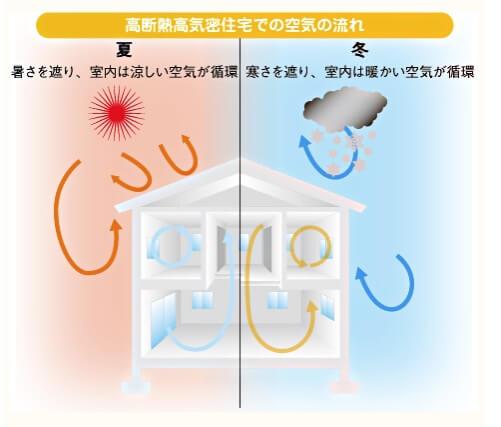 高断熱高気密住宅での空気の流れ