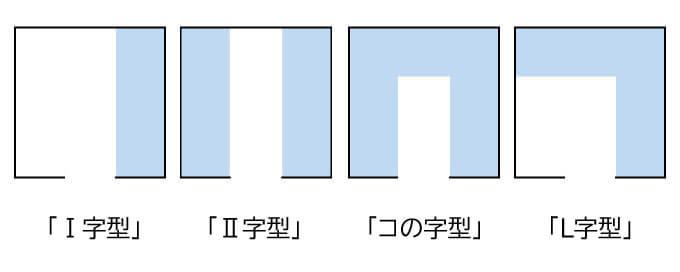 Ⅰの字型、Ⅱの字型、コの字型、L字型