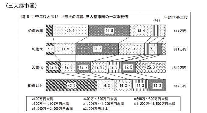 年代別の世帯年収(三大都市圏)