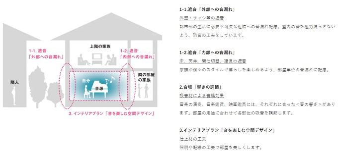 積水ハウスの性能