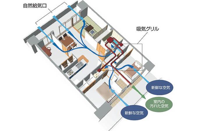 換気システムの設置のイメージ