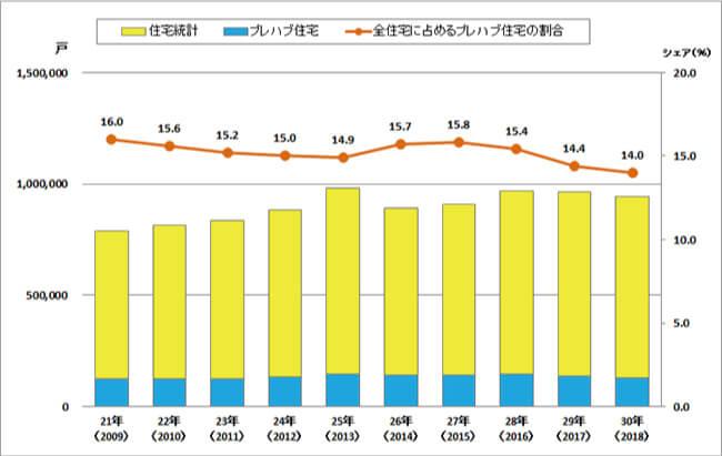 全住宅に占めるプレハブ住宅の割合の推移