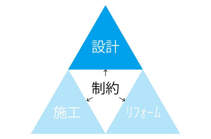 設計に関する制約
