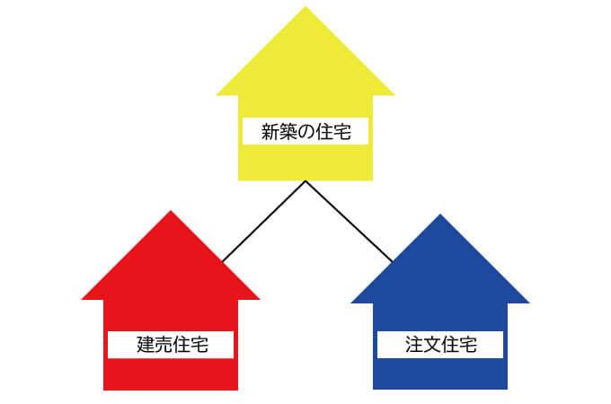 建売住宅と注文住宅の関連図