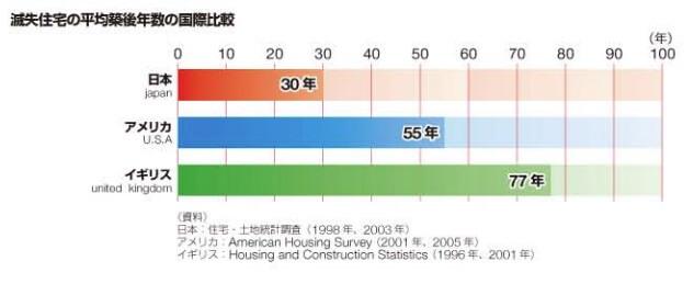 日本で取り壊される住宅の平均築年数