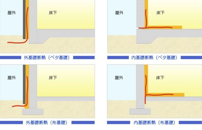基礎断熱工法の種類と侵入パターン